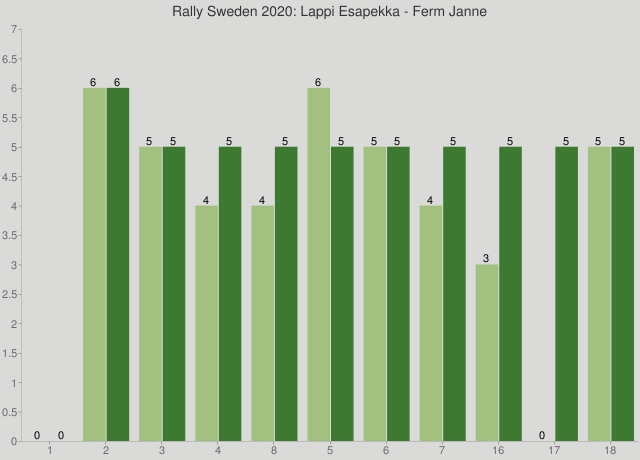Rally Sweden 2020: Lappi Esapekka - Ferm Janne