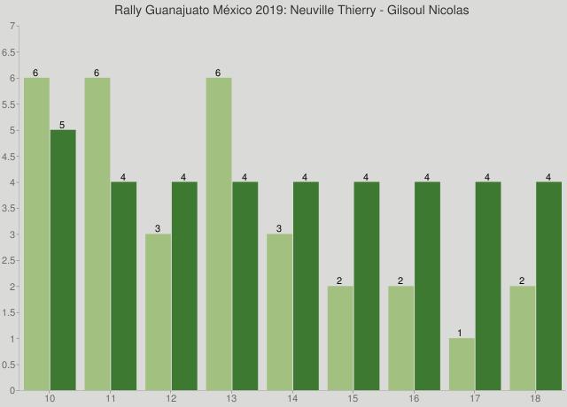 Rally Guanajuato México 2019: Neuville Thierry - Gilsoul Nicolas