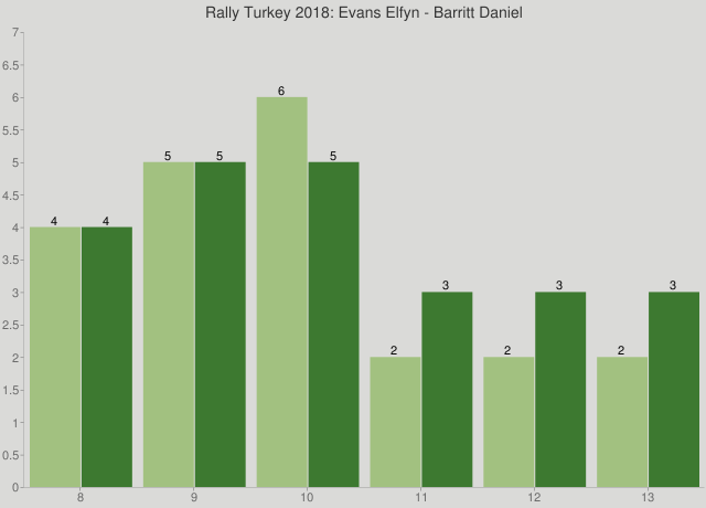 Rally Turkey 2018: Evans Elfyn - Barritt Daniel