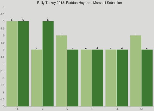 Rally Turkey 2018: Paddon Hayden - Marshall Sebastian