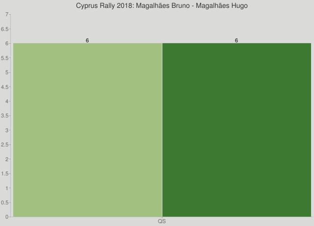 Cyprus Rally 2018: Magalhães Bruno - Magalhães Hugo