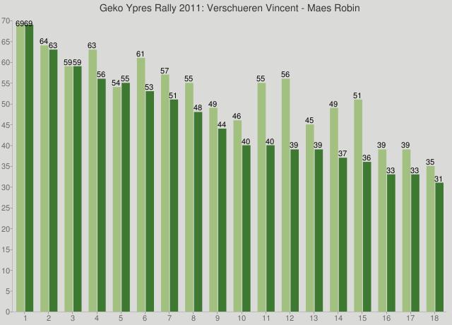 Geko Ypres Rally 2011: Verschueren Vincent - Maes Robin