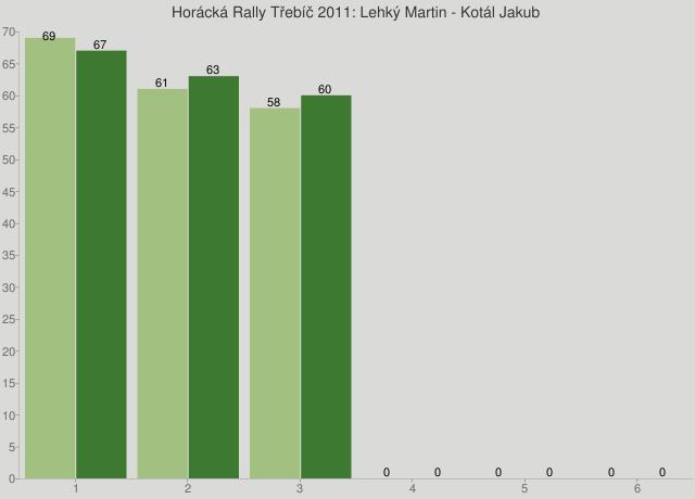 Horácká Rally Třebíč 2011: Lehký Martin - Kotál Jakub