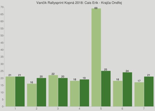 Vančík Rallysprint Kopná 2018: Cais Erik - Krajča Ondřej
