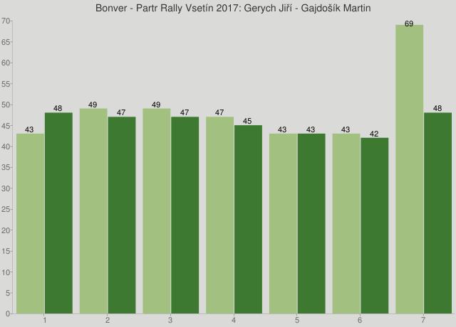 Bonver - Partr Rally Vsetín 2017: Gerych Jiří - Gajdošík Martin