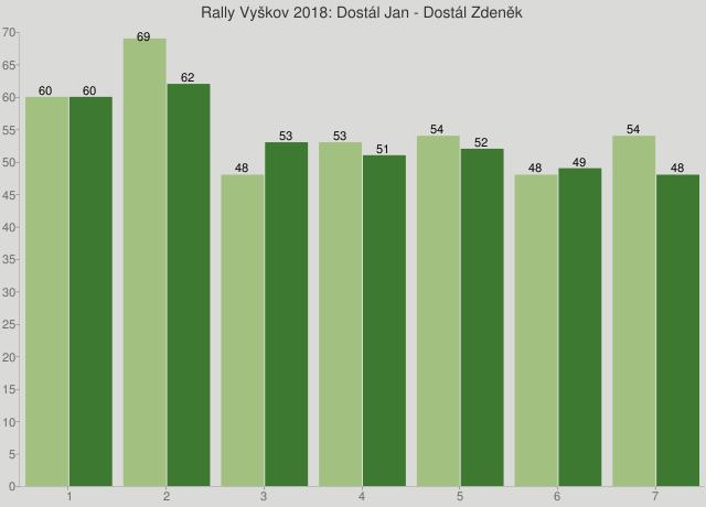 Rally Vyškov 2018: Dostál Jan - Dostál Zdeněk