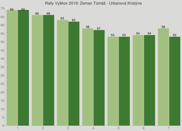 Rally Vyškov 2019: Zeman Tomáš - Urbanová Kristýna