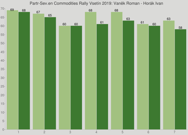 Partr-Sev.en Commodities Rally Vsetín 2019: Vaněk Roman - Horák Ivan