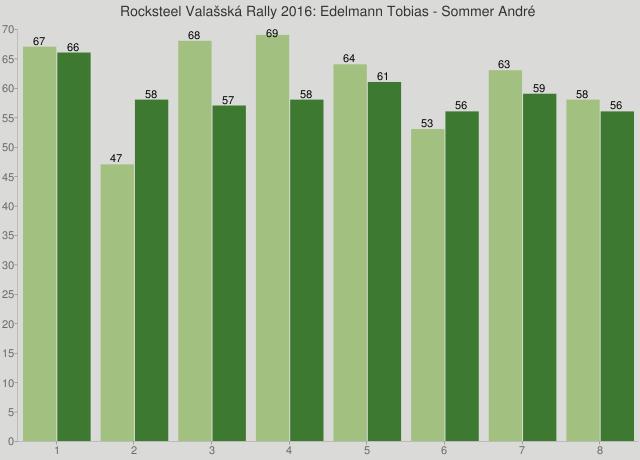 Rocksteel Valašská Rally 2016: Edelmann Tobias - Sommer André