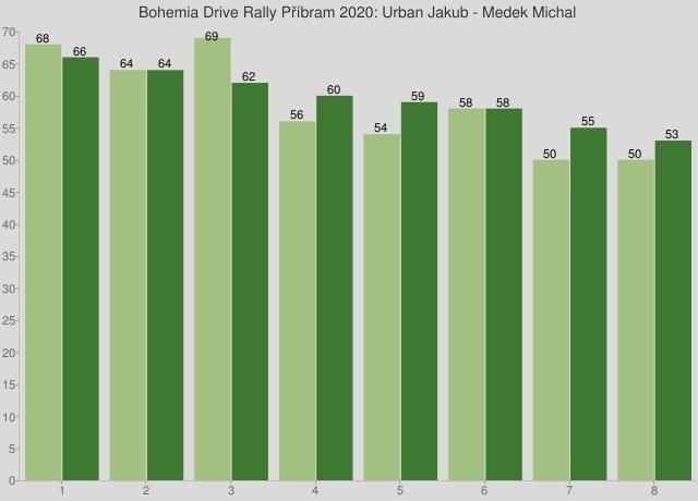 Bohemia Drive Rally Příbram 2020: Urban Jakub - Medek Michal