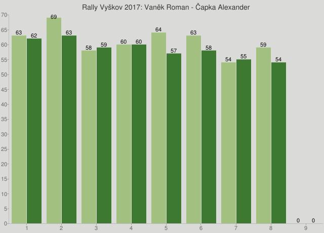 Rally Vyškov 2017: Vaněk Roman - Čapka Alexander