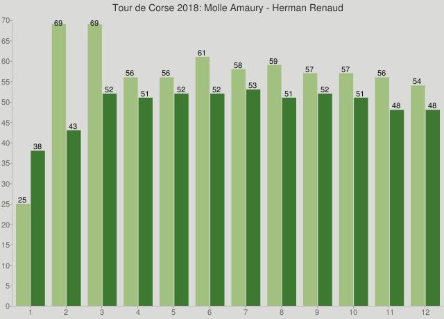 Tour de Corse 2018: Molle Amaury - Herman Renaud
