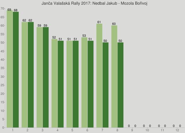 Janča Valašská Rally 2017: Nedbal Jakub - Mozola Bořivoj