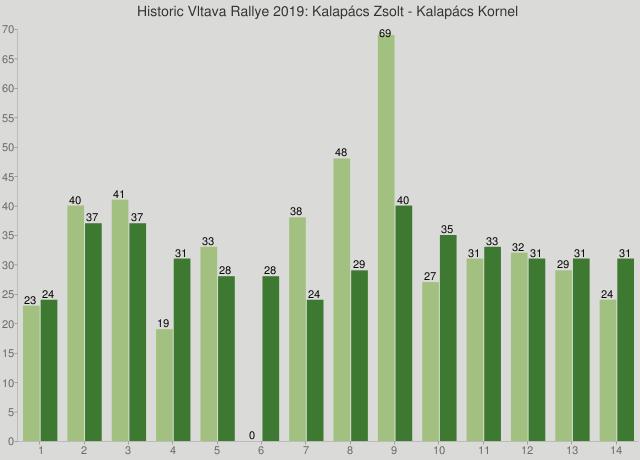 Historic Vltava Rallye 2019: Kalapács Zsolt - Kalapács Kornel