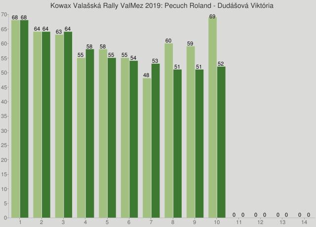 Kowax Valašská Rally ValMez 2019: Pecuch Roland - Dudášová Viktória