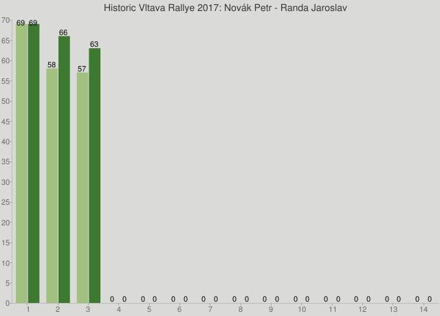 Historic Vltava Rallye 2017: Novák Petr - Randa Jaroslav