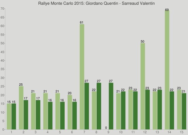 Rallye Monte Carlo 2015: Giordano Quentin - Sarreaud Valentin
