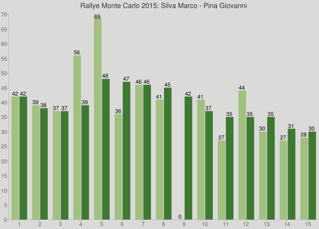 Rallye Monte Carlo 2015: Silva Marco - Pina Giovanni