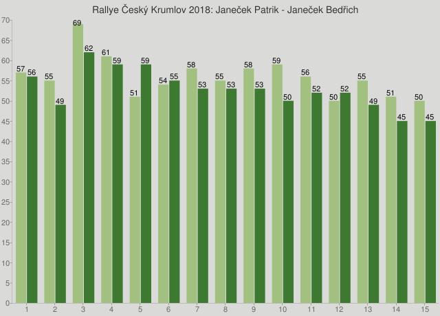 Rallye Český Krumlov 2018: Janeček Patrik - Janeček Bedřich