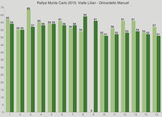 Rallye Monte Carlo 2015: Vialle Lilian - Ghirardello Manuel