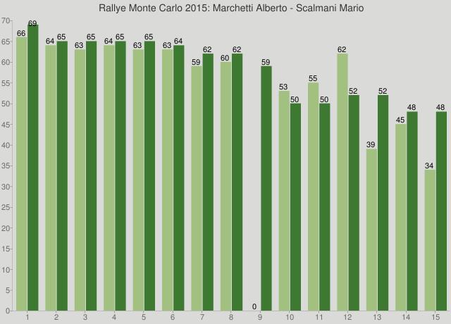Rallye Monte Carlo 2015: Marchetti Alberto - Scalmani Mario