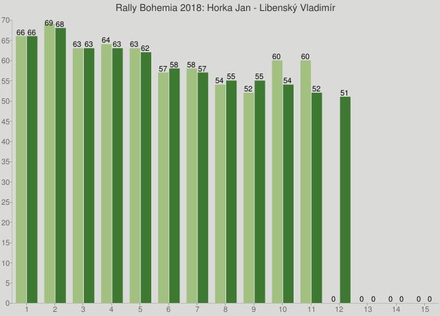 Rally Bohemia 2018: Horka Jan - Libenský Vladimír