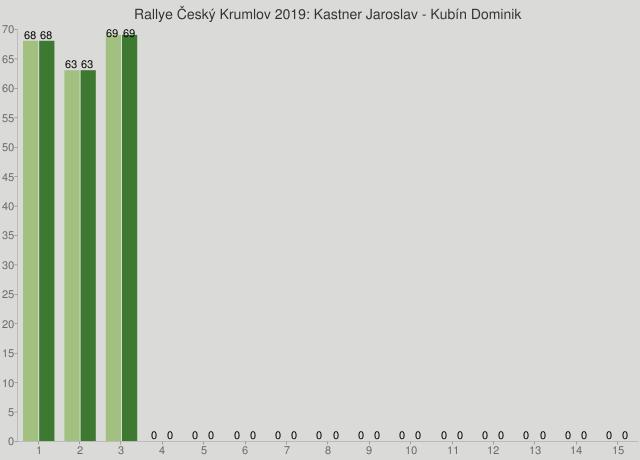 Rallye Český Krumlov 2019: Kastner Jaroslav - Kubín Dominik