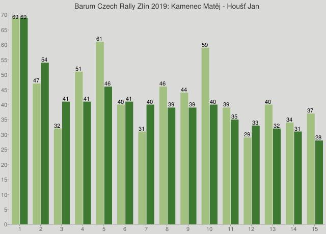 Barum Czech Rally Zlín 2019: Kamenec Matěj - Houšť Jan