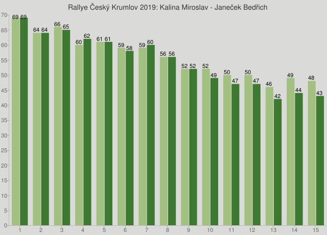 Rallye Český Krumlov 2019: Kalina Miroslav - Janeček Bedřich