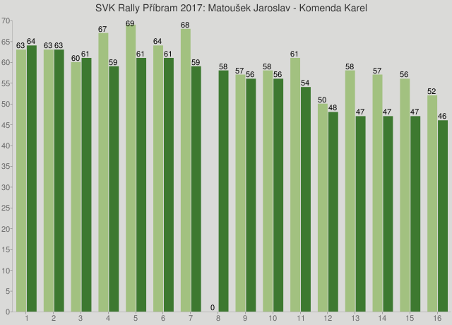SVK Rally Příbram 2017: Matoušek Jaroslav - Komenda Karel