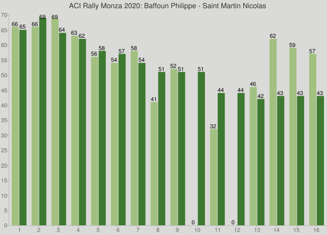 ACI Rally Monza 2020: Baffoun Philippe - Saint Martin Nicolas