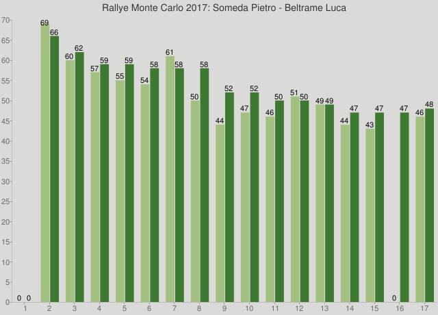 Rallye Monte Carlo 2017: Someda Pietro - Beltrame Luca