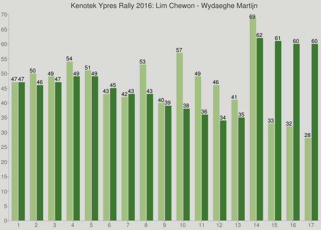 Kenotek Ypres Rally 2016: Lim Chewon - Wydaeghe Martijn