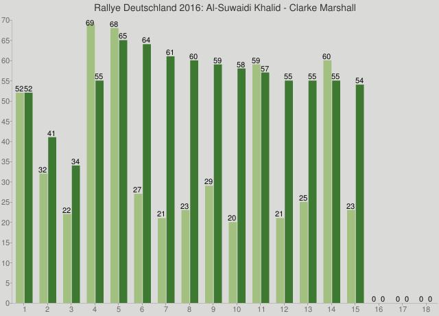 Rallye Deutschland 2016: Al-Suwaidi Khalid - Clarke Marshall