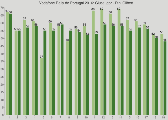 Vodafone Rally de Portugal 2016: Giusti Igor - Dini Gilbert