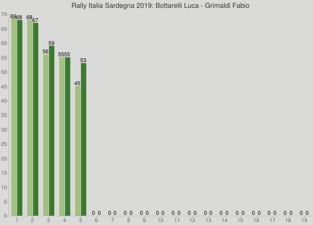 Rally Italia Sardegna 2019: Bottarelli Luca - Grimaldi Fabio