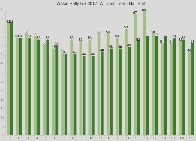Wales Rally GB 2017: Williams Tom - Hall Phil