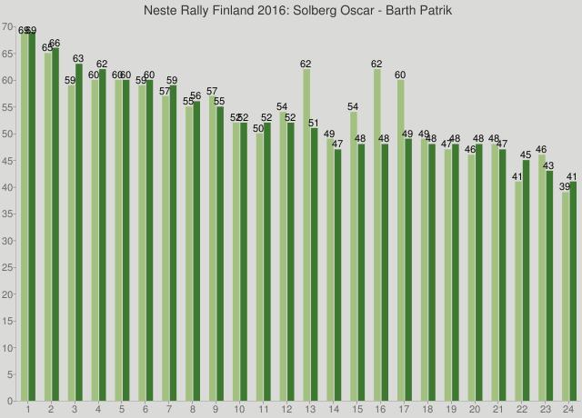 Neste Rally Finland 2016: Solberg Oscar - Barth Patrik