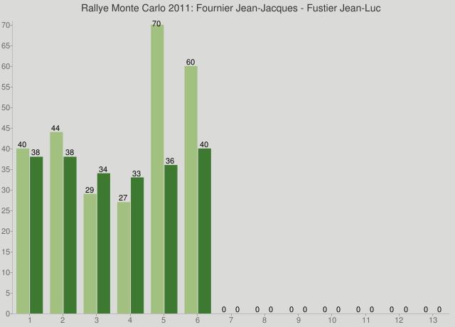 Rallye Monte Carlo 2011: Fournier Jean-Jacques - Fustier Jean-Luc