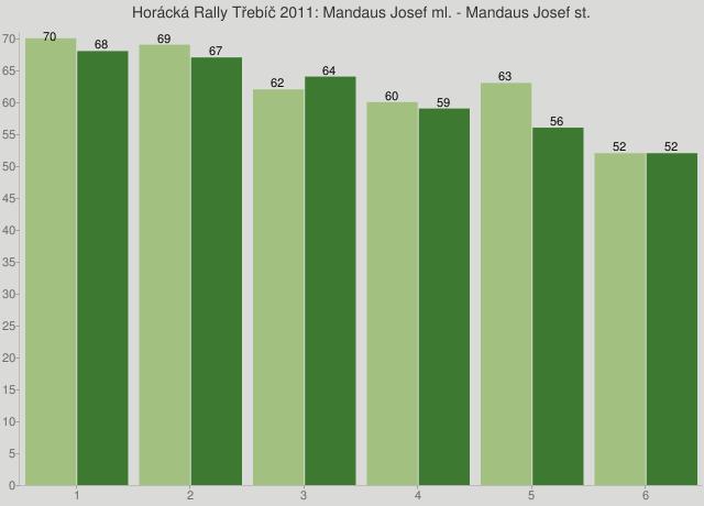 Horácká Rally Třebíč 2011: Mandaus Josef ml. - Mandaus Josef st.