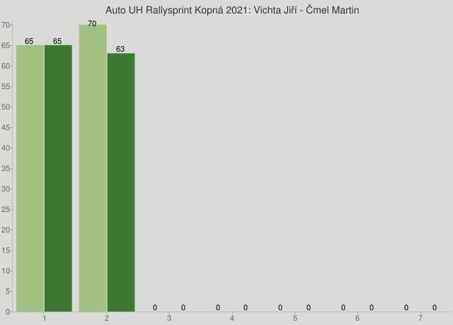 Auto UH Rallysprint Kopná 2021: Vichta Jiří - Čmel Martin
