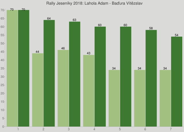 Rally Jeseníky 2018: Lahola Adam - Baďura Vítězslav