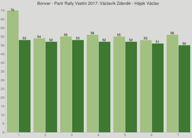 Bonver - Partr Rally Vsetín 2017: Václavík Zdeněk - Hájek Václav