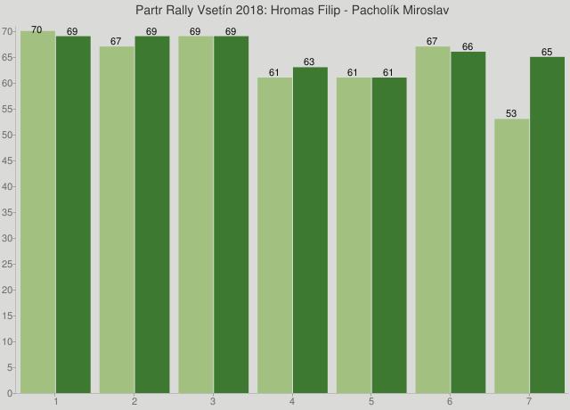 Partr Rally Vsetín 2018: Hromas Filip - Pacholík Miroslav