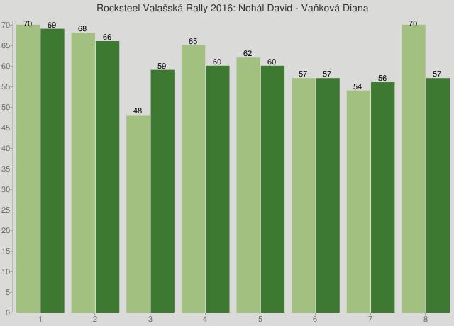 Rocksteel Valašská Rally 2016: Nohál David - Vaňková Diana
