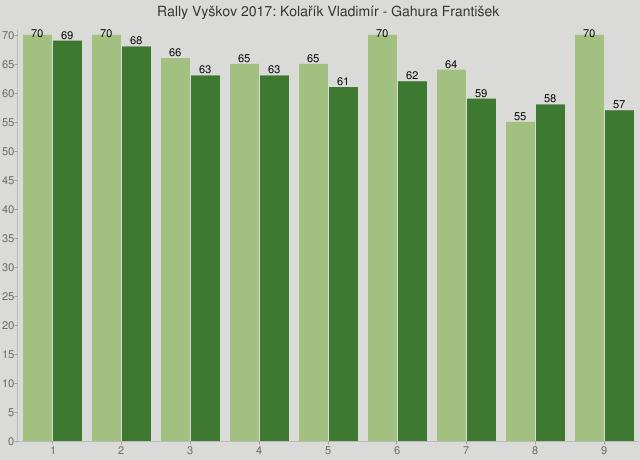 Rally Vyškov 2017: Kolařík Vladimír - Gahura František