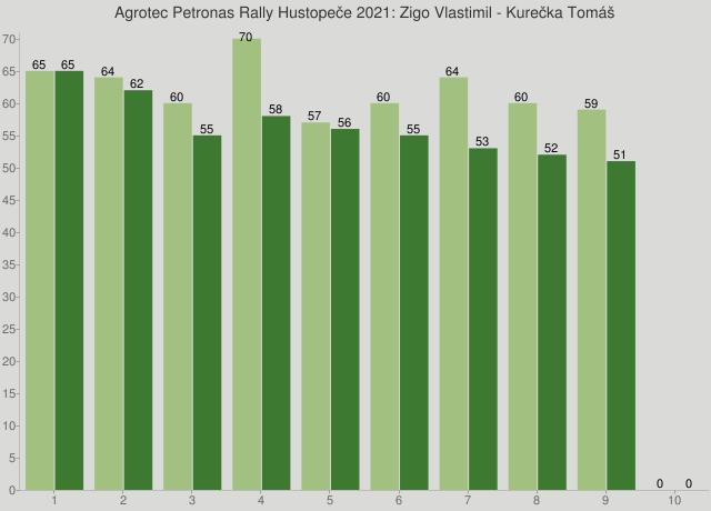 Agrotec Petronas Rally Hustopeče 2021: Zigo Vlastimil - Kurečka Tomáš