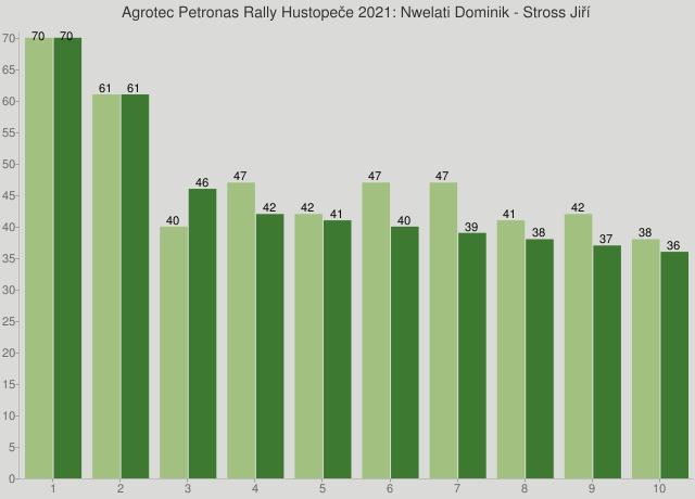 Agrotec Petronas Rally Hustopeče 2021: Nwelati Dominik - Stross Jiří