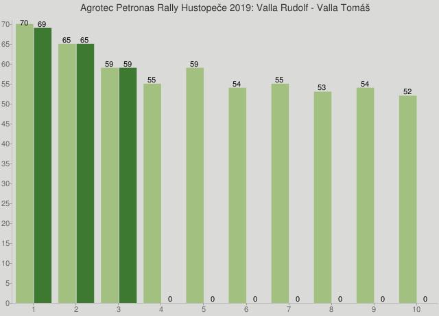 Agrotec Petronas Rally Hustopeče 2019: Valla Rudolf - Valla Tomáš