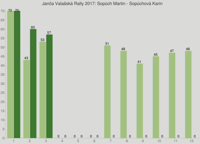 Janča Valašská Rally 2017: Sopúch Martin - Sopúchová Karin